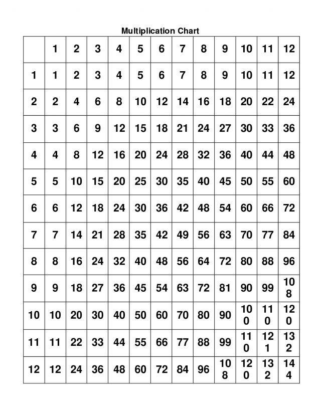 29 12 Times Table Worksheet for Elementary 001 ~ enredecblogs