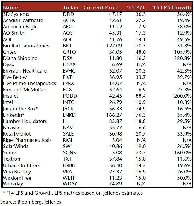 Jefferies Stock Picks