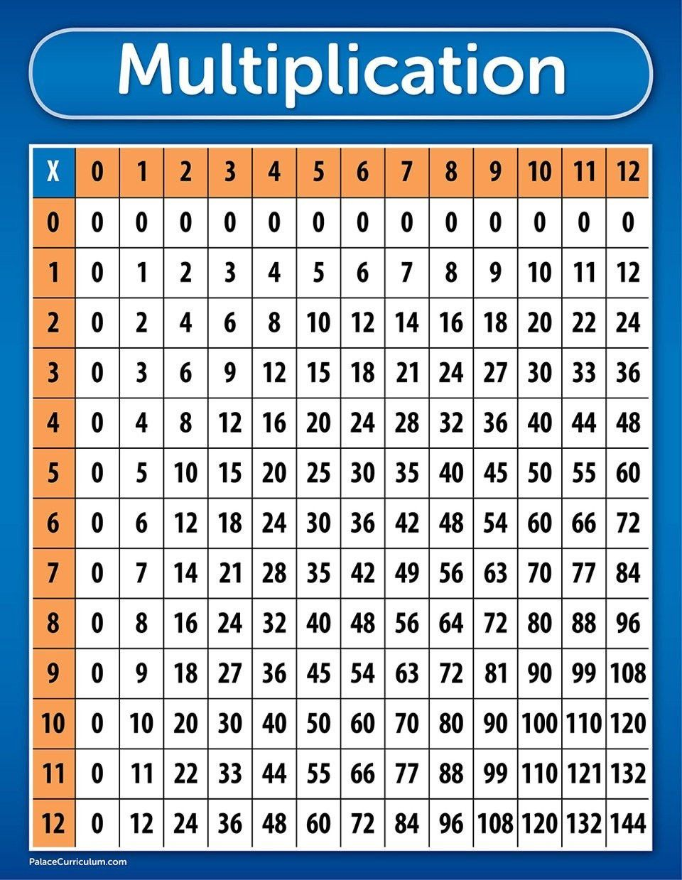A New Style Of Multiplication Tables Multiplication Chart Multiplication Table Multiplication
