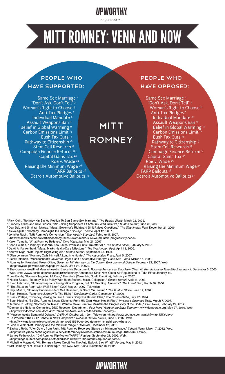 Everything you need to know about mitt romney in one graphic everything you need to know about mitt romney in one graphic pooptronica