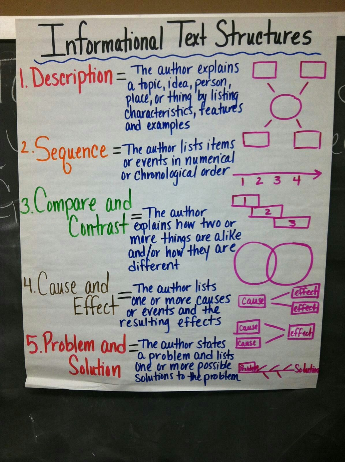 Graphic Organizers For Expository Text 4th