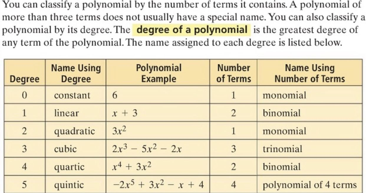 Naming polynomials by their degree and number of terms