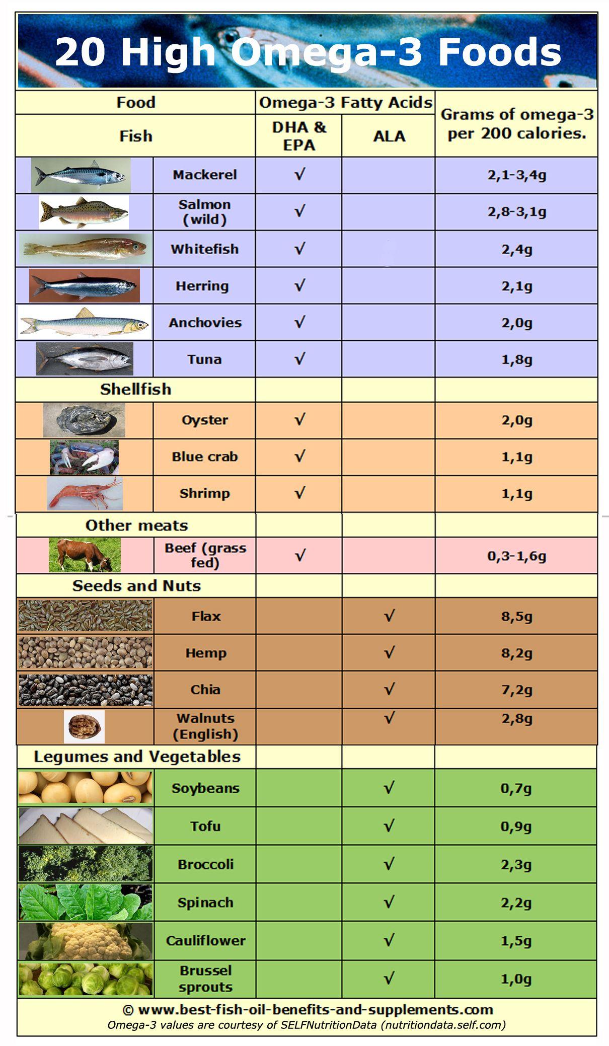 omega 3 diet plan
