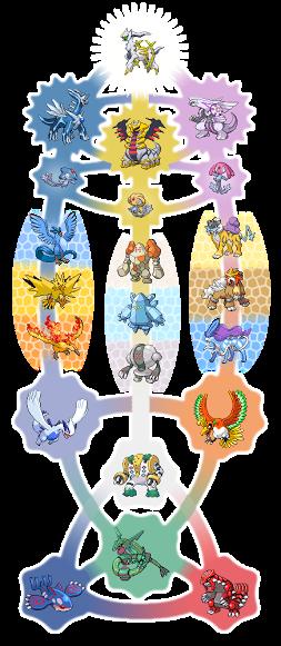 Image result for how are all the legendary pokemon connected | Pokemon. Pokemon breeds. Cool pokemon