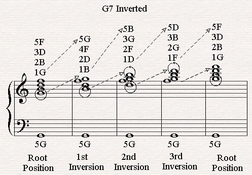 All Chord Inversions of G7. | Piano Chords | Pinterest | Pianos