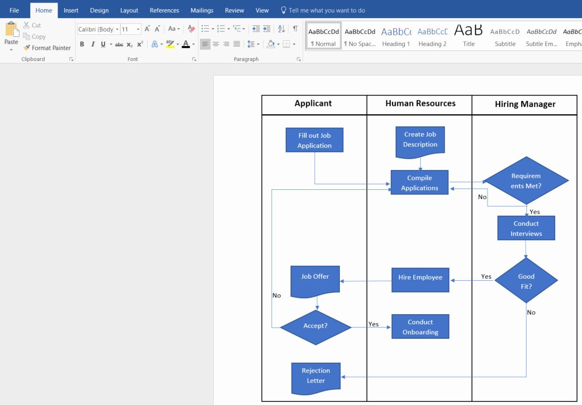 Process Flow Charts In Word New How To Create A Swimlane Diagram In Word In 2020 Process Flow Chart Flow Chart Template Flow Chart