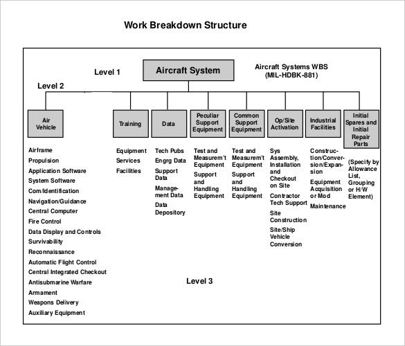 Work Breakdown Structure Templates  Word Excel  Pdf Templates