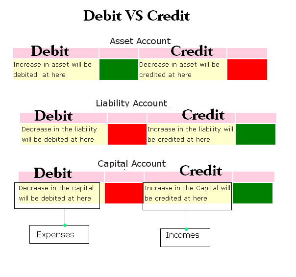 Debit vs Credit in Accounting Accounting Education Accounting