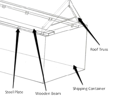 Gable Style Shipping Container Roof Truss Container House Container House Plans Building A Container Home