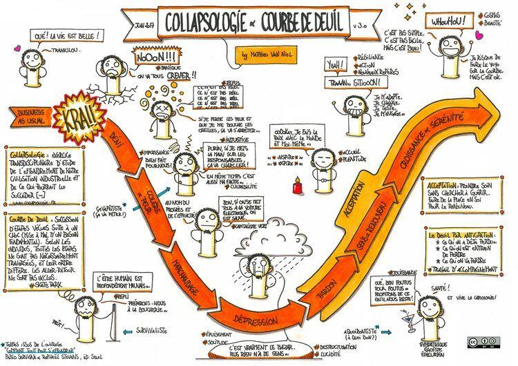 Collapsologie Courbe De Deuil Education Populaire Courbe Du