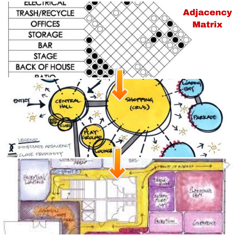 hight resolution of process drawing order adjacency matrix bubble diagram block diagram