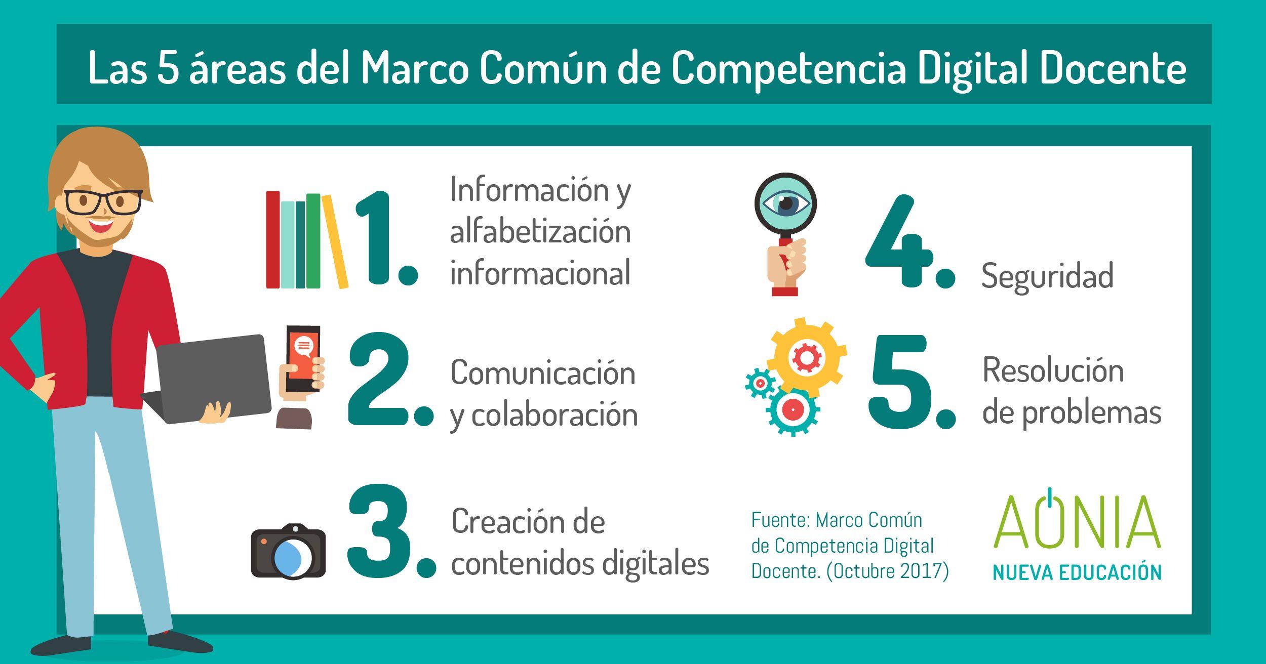 Marco Común de Competencia Digital Docente. Marco de referencia para ...
