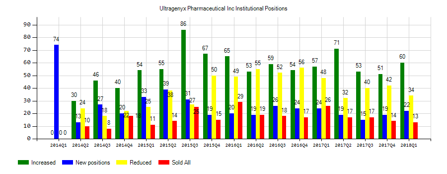 2 13 Eps Expected For Ultragenyx Pharmaceutical Inc Rare Maiden Holdings Ltd Mhld Has 1 14 Sent Life Insurance Companies Stock Market Quotes Positivity