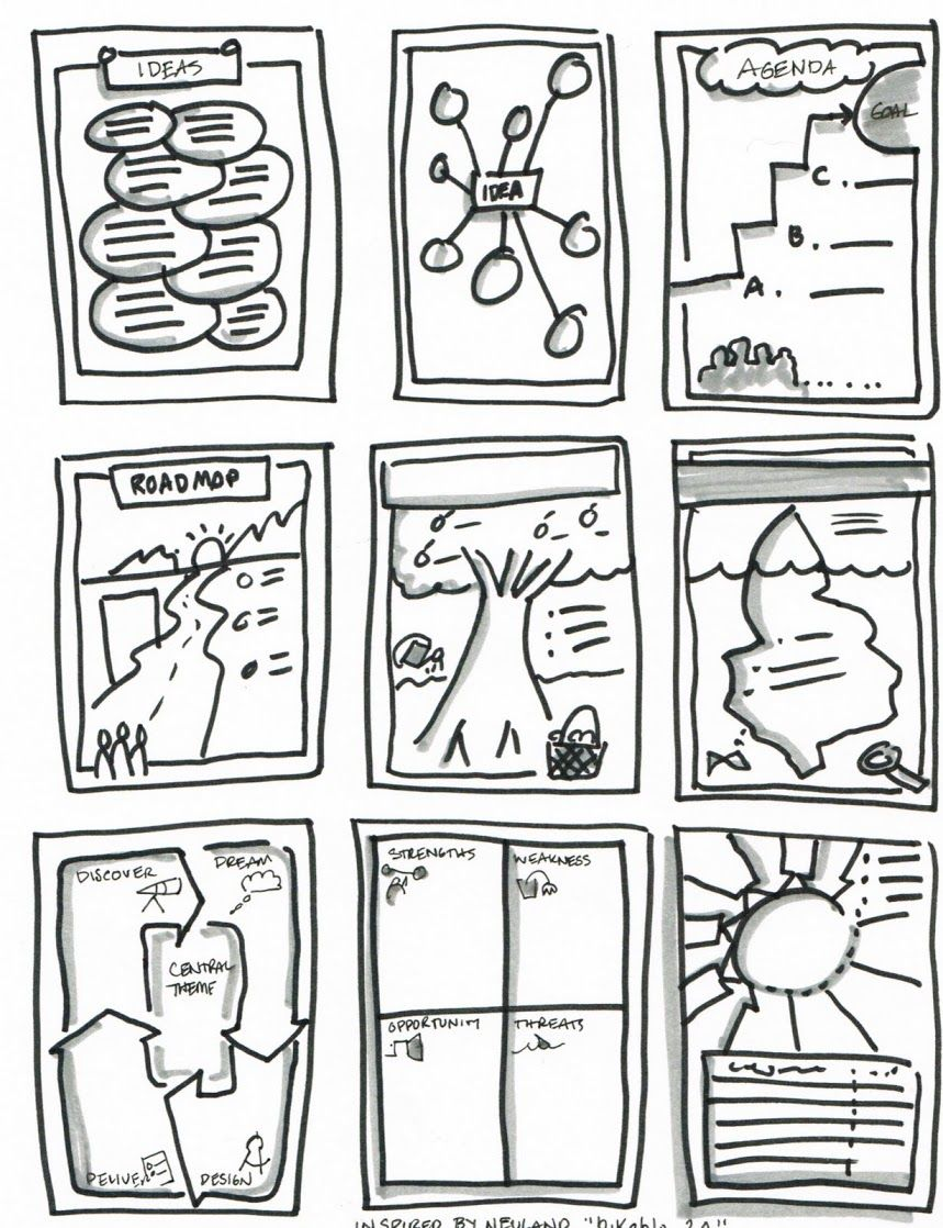 Graphic Recording Styles. | Stories, Tales, Exchanges ...
