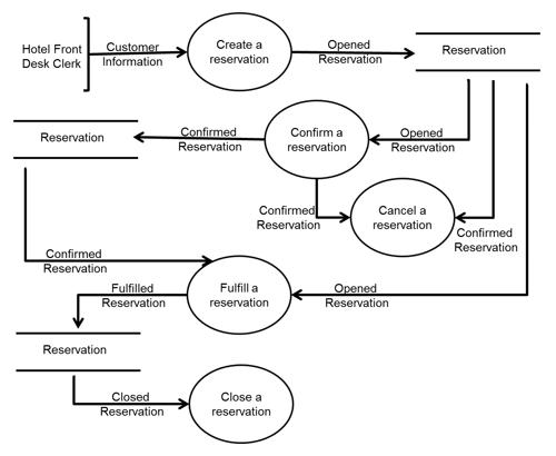 Data Flow Diagram For Hotel Application  ItUml