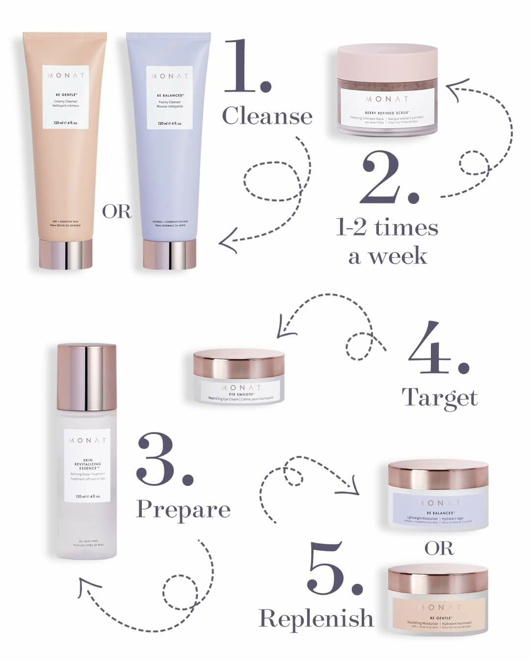 Monat Skincare