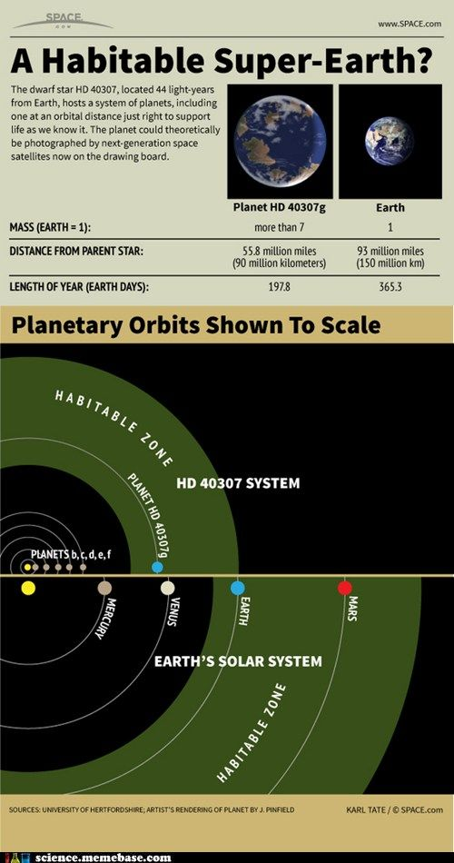 I Would Like To Go To There Super Earth Space Astronomy Space