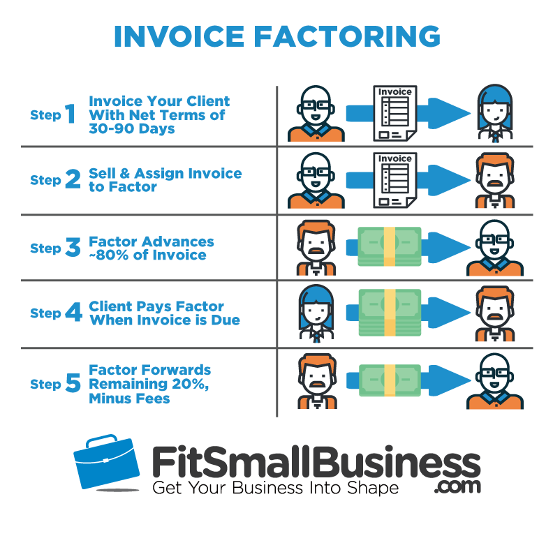 How Invoice Factoring Works Invoice Factoring AR Financing - Factoring invoices in quickbooks