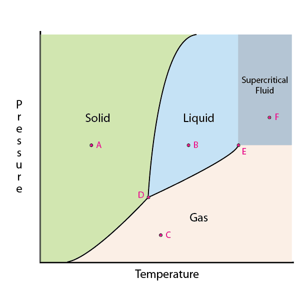 Learn How To Read A Phase Diagram Diagram Chemistry And Physics