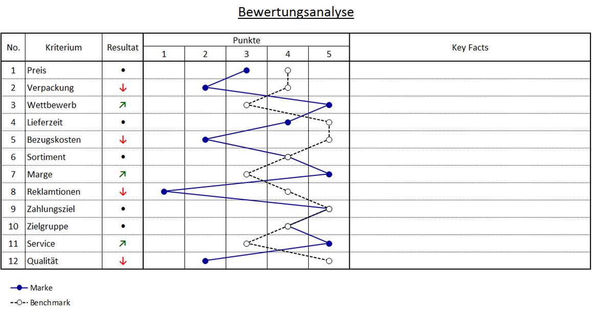 Wettbewerbsanalyse Powerpoint Vorlage Zum Download