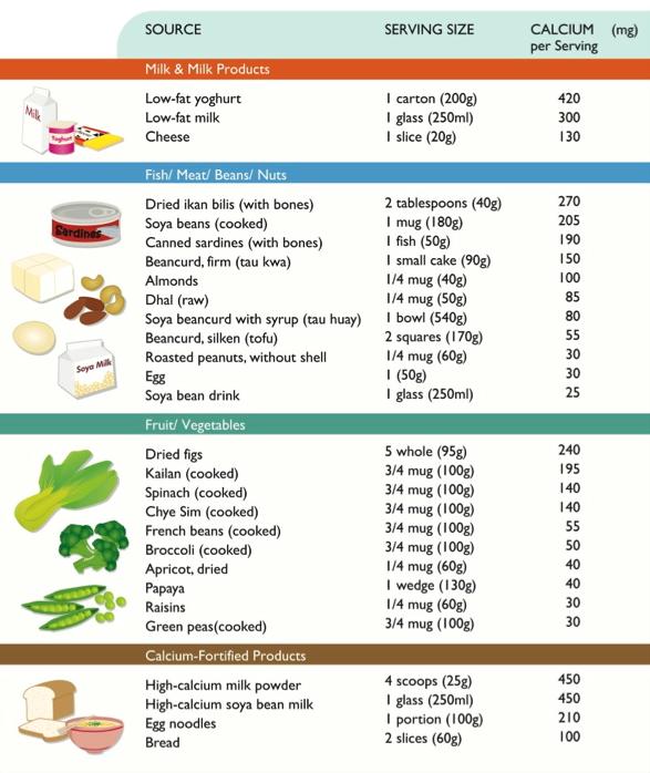 Calcium Rich Foods Chart Vitamin D T