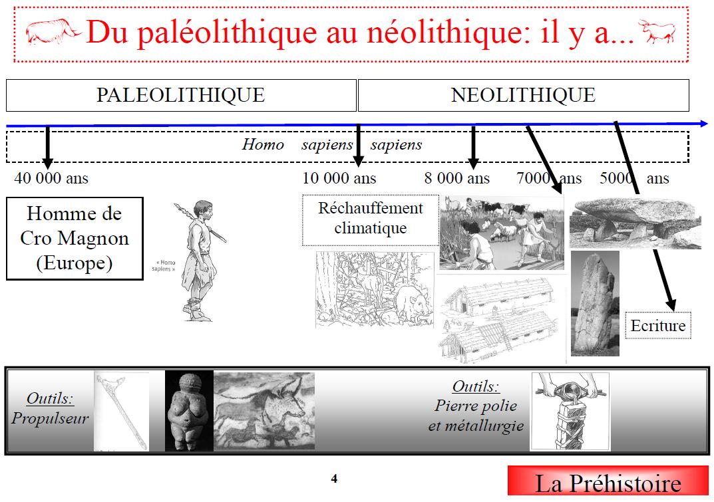 Assez Paléolithique et Néolithique   CE2   Pinterest   Paléolithique  UX35