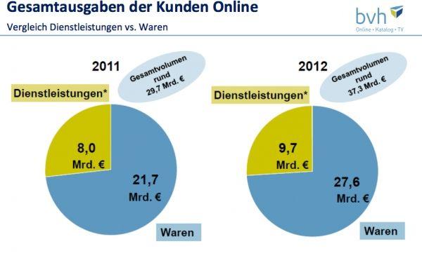 E Commerce Studienvergleich Warum E Commerce Umsätze Nicht Gleich