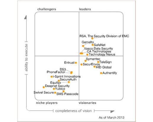 Pin by DIGIPASS BY VASCO on Gartner | Technology, Current events