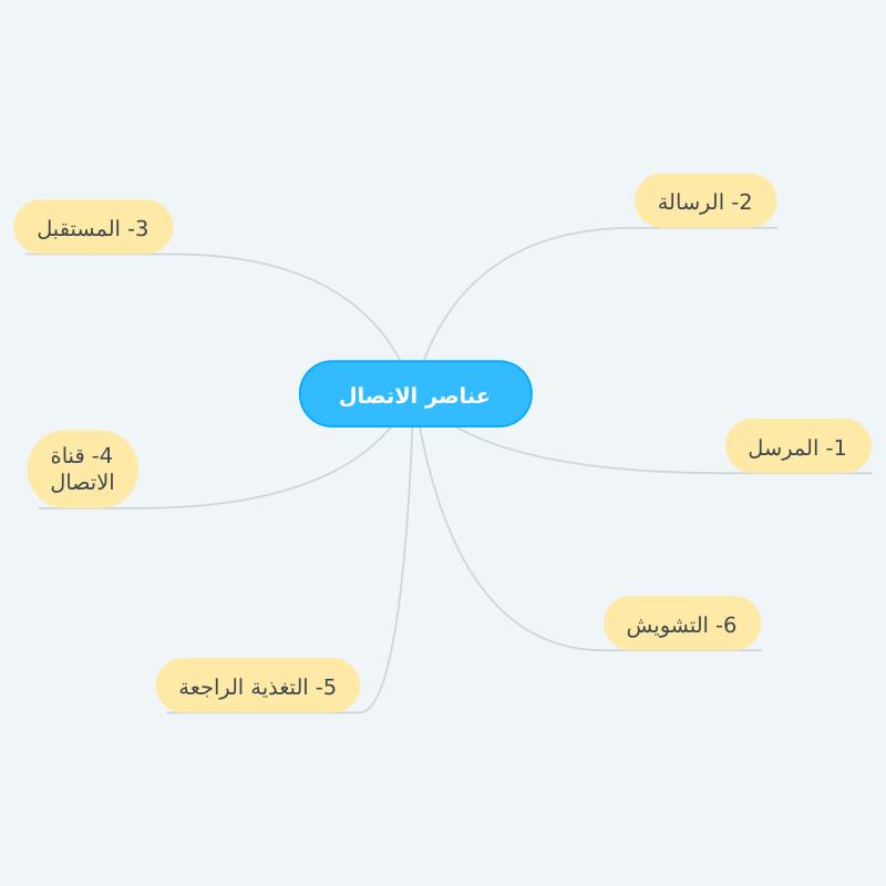 عناصر الاتصال Learning Arabic Cute Wallpapers Islamic Quotes