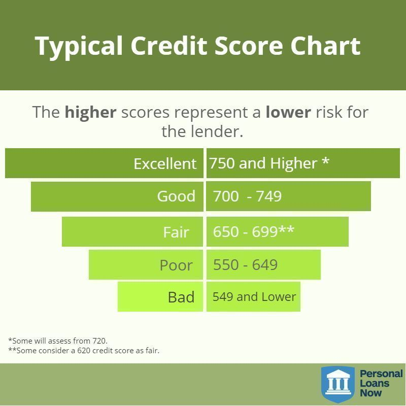 Personal Loan Credit Score 550 >> This Credit Score Chart Shows The Different Credit Scores