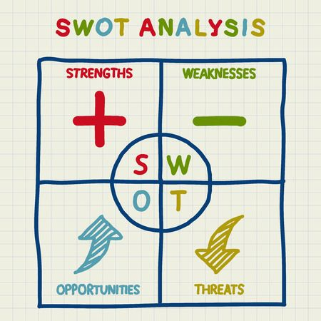 Definition Of Swot Analysis  Strategy    Swot Analysis