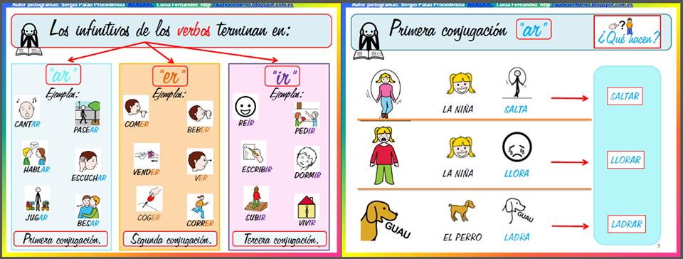 MATERIALES - Gramática adaptada con pictogramas: El verbo (2 ...