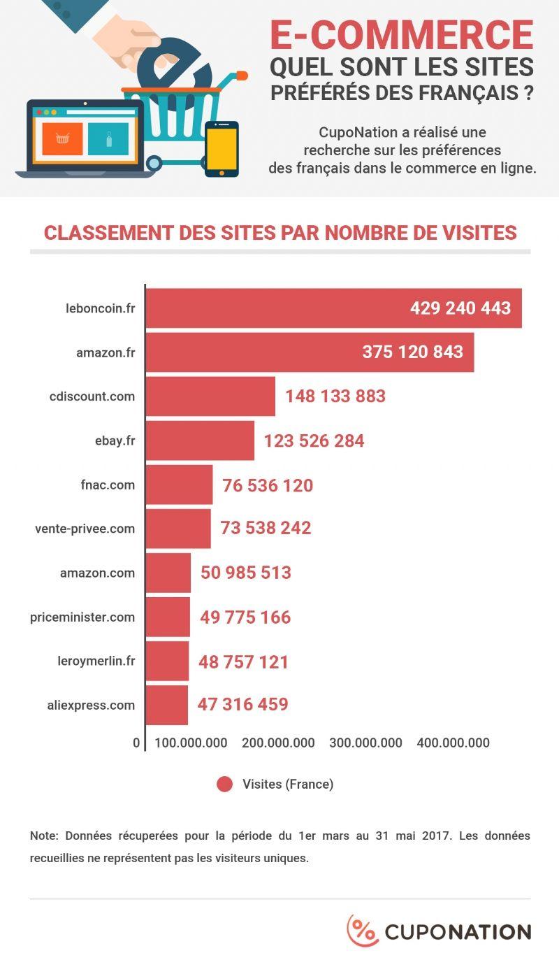 Quels sont les sites marchands préférés des Français ...