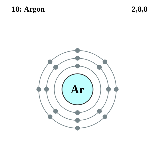 Argon atomic diagram wiring diagram atom diagrams argon atom kids pinterest diagram rh pinterest ca atomic weight of argon argon atomic ccuart Image collections