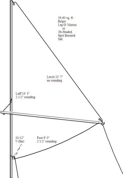 constructing my favorite polysails  leg o mutton sail