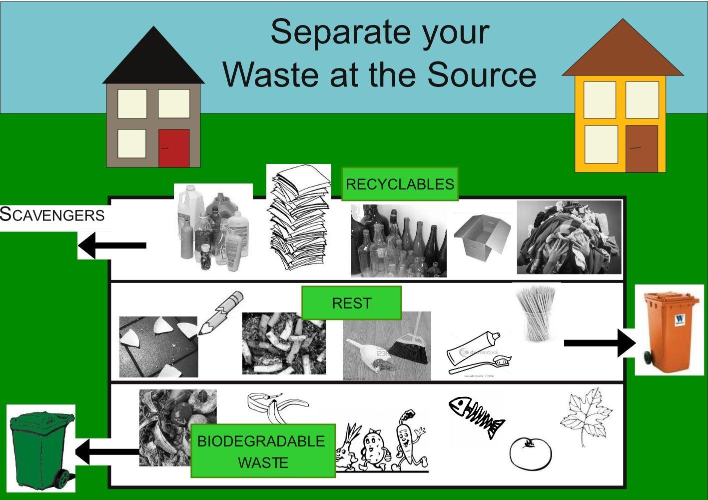 Biodegradable Waste Management  Waste Management