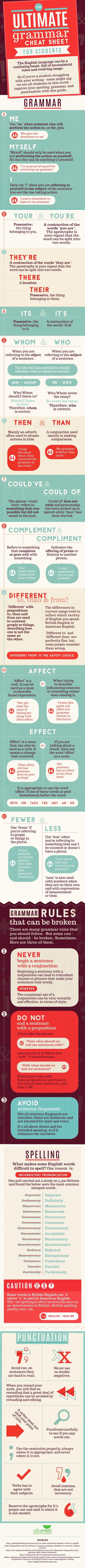 The Ultimate English Grammar Cheat Sheet Infographic English Grammar English Grammar Rules Grammar Rules [ 9999 x 540 Pixel ]