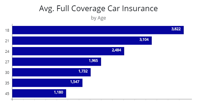 How Do Car Insurance Companies Determine Your Premium In 2020