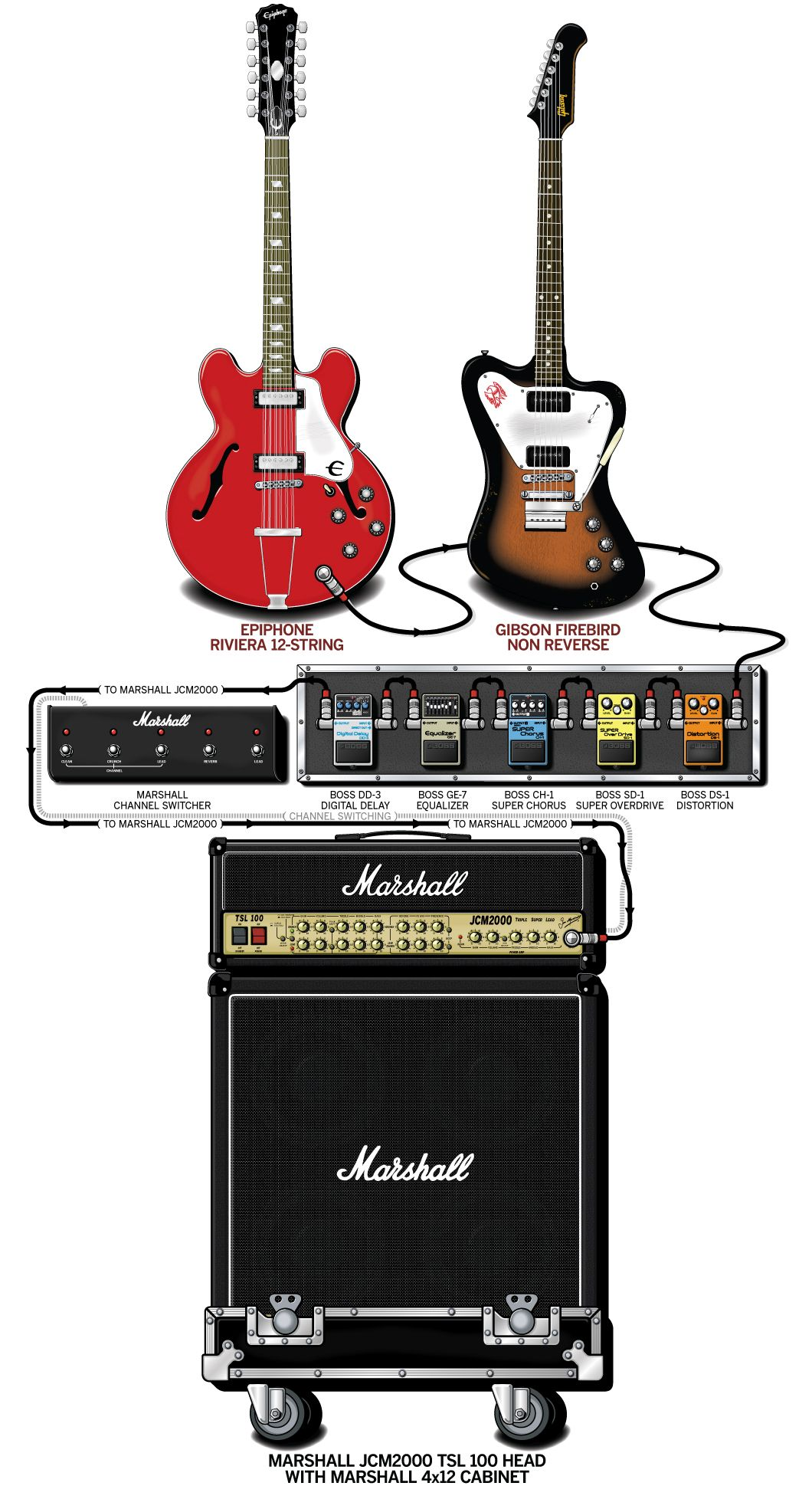 Miki Berenyi Lush 1994 With Images Guitar Rig Guitar Effects Pedals Pedalboard