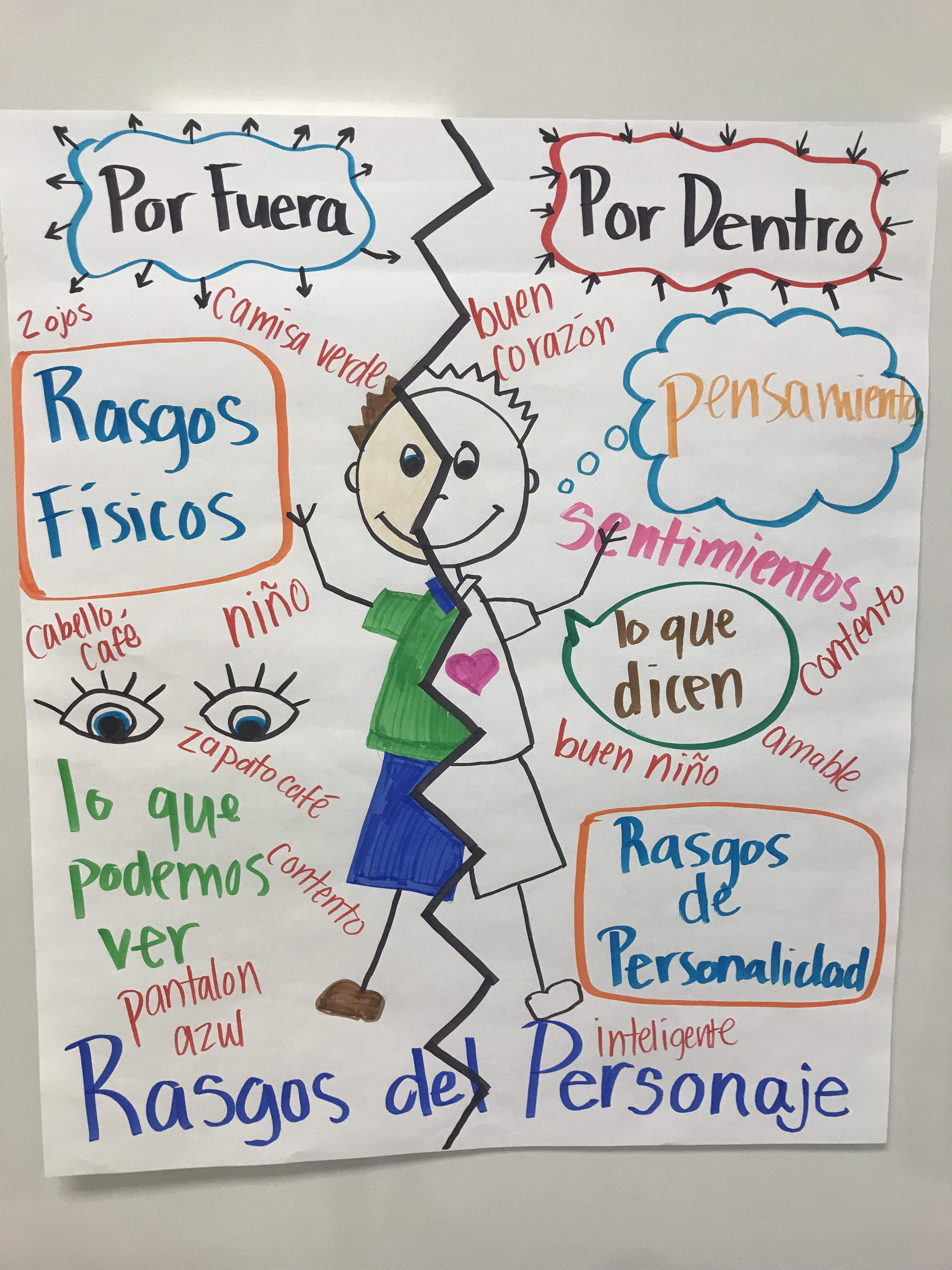 Pin By Elida Aguilar On Student Teaching