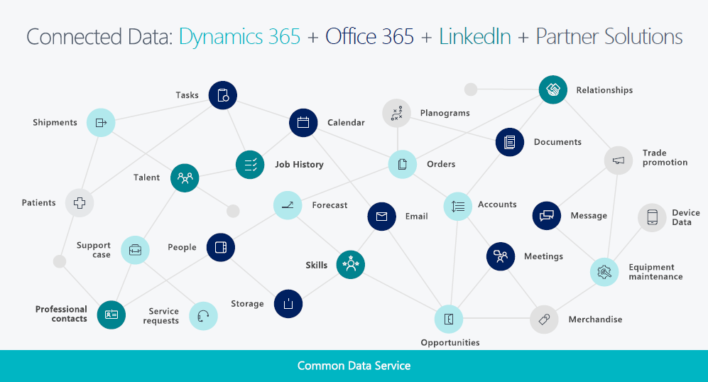 Dynamics-365-business-central-connected-data-ecosystem