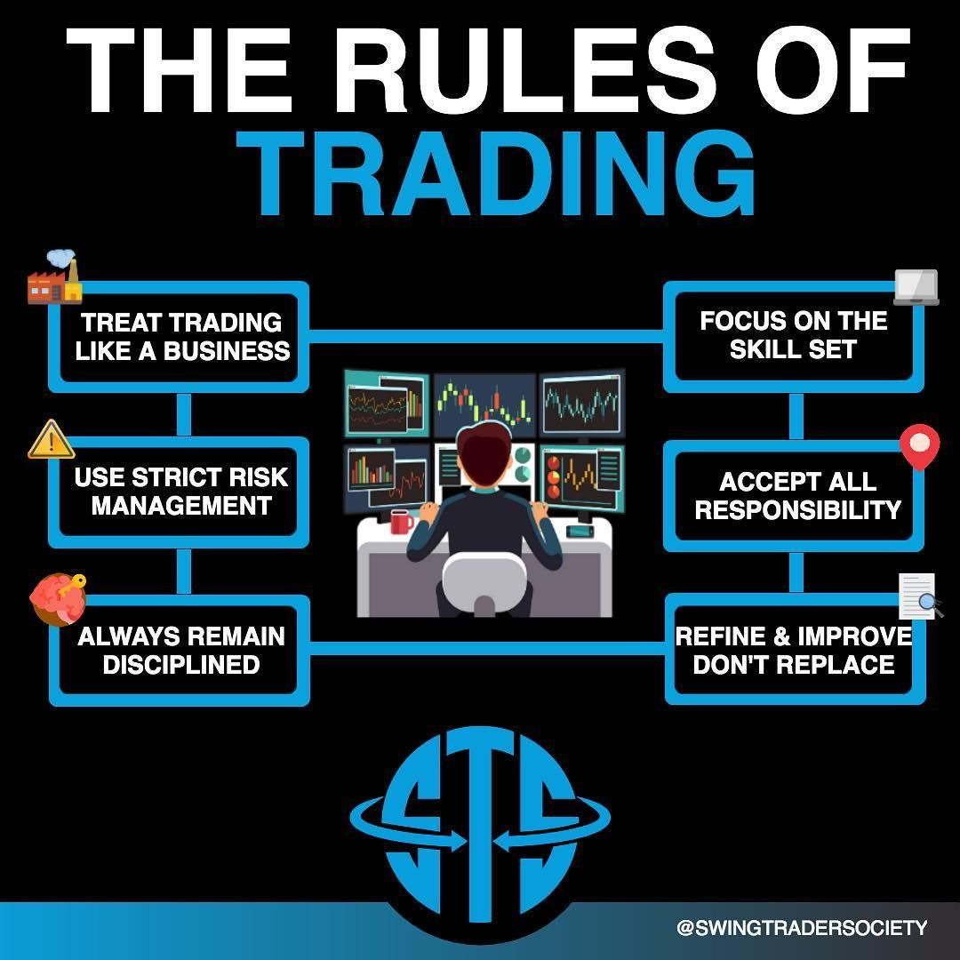 Trading Rules In 2020 Forex Trading Training Forex Trading