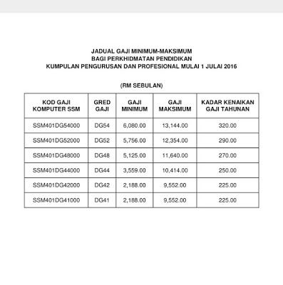 Jadual Gaji Minimum Maksimum Bagi Perkhidmatan Pendidikan Selepas 1 Julai 2016 Pendidik2u Periodic Table Diagram