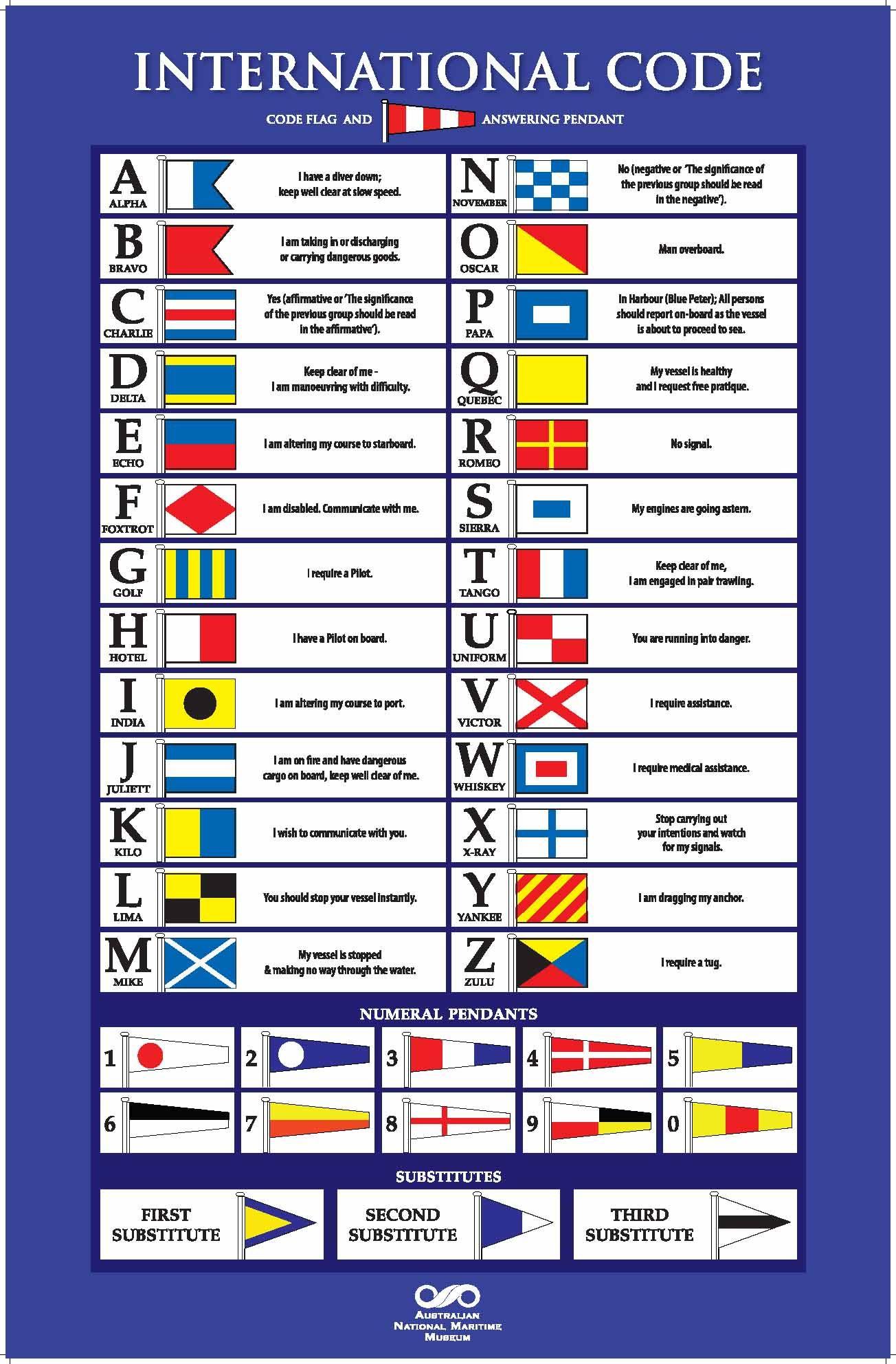 International Maritime Signal Flags Mit Bildern Nautische