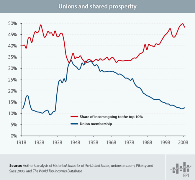 Income Union Membership Wages As A Percent Of The Economy Are At An All Time Low This Is Closely Related T Labor Union Inequality National Labor Relations Act
