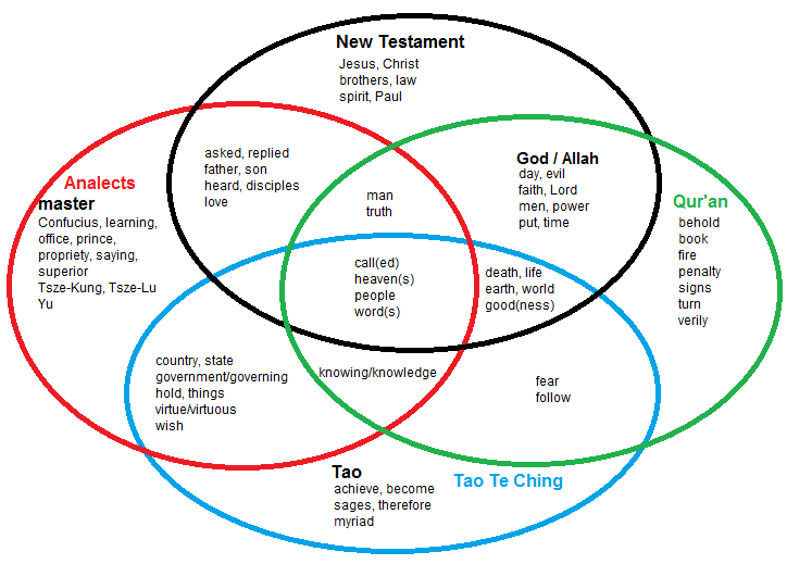 Judaism Christianity And Islam Venn Diagram 100k Dual Ganged Stereo Volume Control Wiring Interfaith Word Cloud: Prevalent Words In Major Religious Texts Where They Overlap | Great ...