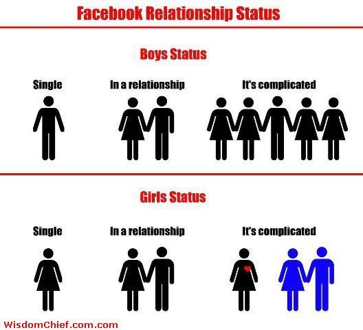 Meaning Of Its Complicated Relationship Status