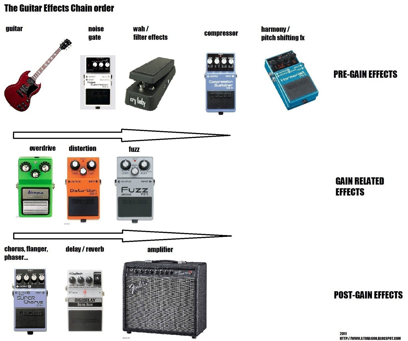 Guitar Effects Signal Chain Order Effects Pedals