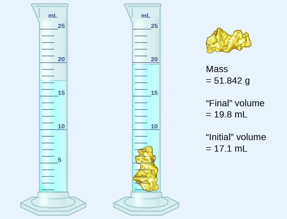 Volume by Water Displacement Worksheet Unique Measurement ...