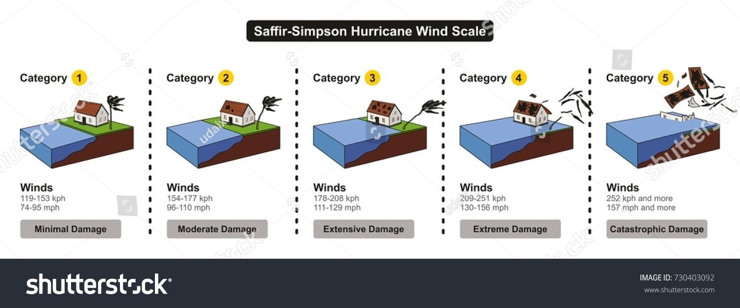 Saffir Simpson Hurricane Wind Scale Showing Categories Damage Force And Wind Speed In Colorful Chart For Wea Hurricane Category Chart Hurricane Winds Hurricane